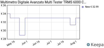 andamento prezzo multimetro-digitale-avanzato-multi-tester-trms-600