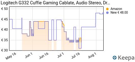 andamento prezzo logitech-g332-cuffie-gaming-cablate-audio-stereo-