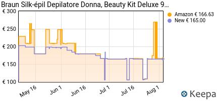 andamento prezzo braun-silk-epil-9-beauty-set-deluxe-9-995-epilazio