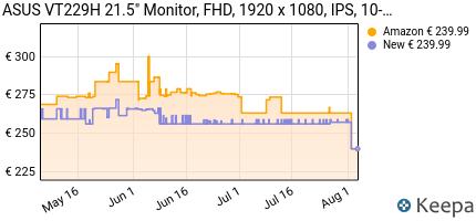 andamento prezzo asus-vt229h-21-5-monitor-fhd-1920-x-1080-ips-