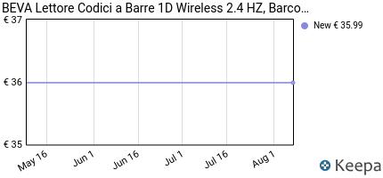 andamento prezzo beva-lettore-codici-a-barre-wireless-2-4-hz-barco