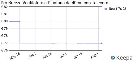 andamento prezzo pro-breeze%C2%AE-ventilatore-a-piantana-da-40cm-con-tel