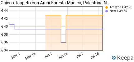 andamento prezzo chicco-tappeto-foresta-magica-con-archi-000097160
