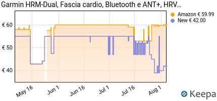 andamento prezzo garmin-hrm-dual-fascia-cardio-premium-ant-e-blu