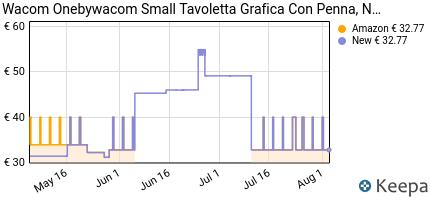 andamento prezzo wacom-one-by-small-creative-tavoletta-grafica-smal
