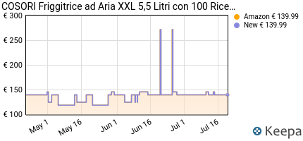 andamento prezzo cosori-friggitrice-ad-aria-calda-5-5l-friggitrice