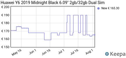 andamento prezzo huawei-y6-2019-midnight-black-6-09-2gb-32gb-dual-