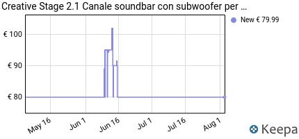 andamento prezzo soundbar-creative-stage-under-monitor-a-2-1-canali