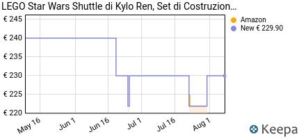 andamento prezzo lego-starwars-shuttle-tm-di-kylo-ren-set-di-costr