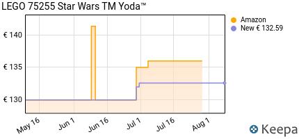 andamento prezzo lego-star-wars-yoda-%20set-di-costruzioni-per-coll