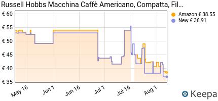 andamento prezzo russell-hobbs-macchina-del-caffe-americano-compact