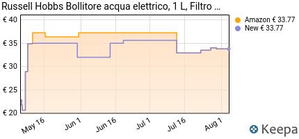 andamento prezzo russell-hobbs-24991-70-bollitore-compatto-adventur
