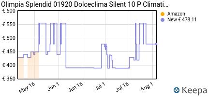 andamento prezzo climatizzatore-portatile-dolceclima-silent-10p