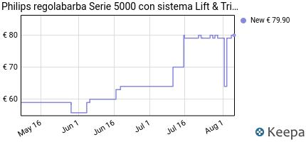 andamento prezzo philips-bt5501-16-serie-5000-regolabarba-utilizzo