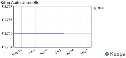andamento prezzo kiton-abito-sartoriale-elegante-da-uomo-blu-ua89k