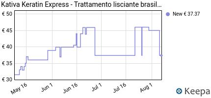 andamento prezzo kativa-keratin-express-trattamento-lisciante-bra