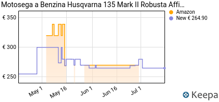 andamento prezzo husqvarna-motosega-a-benzina-135-mark-ii-lama-3
