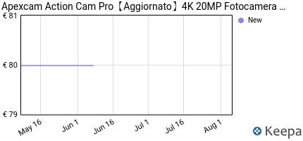 andamento prezzo apexcam-%E3%80%902019-nuova%E3%80%91-action-cam-pro-fotocamera-4k-