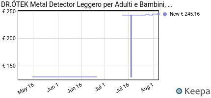 andamento prezzo dr-%C3%B6tek-leggero-metal-detector-per-adulti-bambin