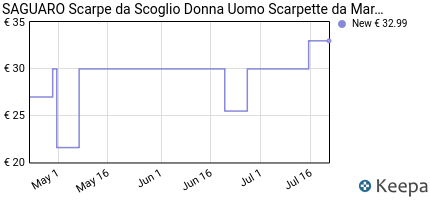 andamento prezzo saguaro-scarpe-da-scoglio-donna-uomo-scarpette-da-