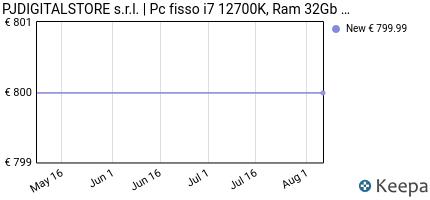andamento prezzo pc-desktop-i7-8700-cpu-intel-4-60ghz-in-boost-6-co