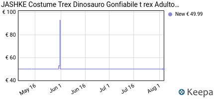 andamento prezzo jashke-costume-gonfiabile-dinosauro-costumi-trex-d