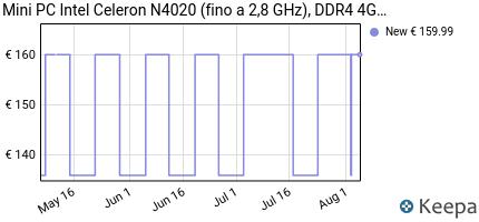 andamento prezzo UPGRADED Z83-F MINI PC 4K/4GB/64GB,INTEL