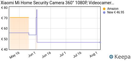 andamento prezzo xiaomi-mi-home-security-camera-360%C2%B0-1080p-videoca