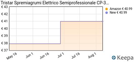 andamento prezzo tristar-spremiagrumi-elettrico-semiprofessionale-c