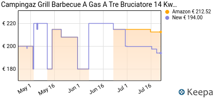 andamento prezzo campingaz-barbecue-gas-adelaide-3-woody-dual-gas-