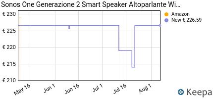 andamento prezzo sonos-one-generazione-2-smart-speaker-altoparlante