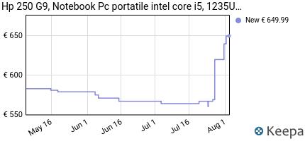 andamento prezzo hp-250-g7-notebook-intel-core-i5-8265u-ram-8gb-dd