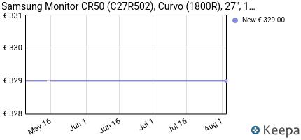 andamento prezzo samsung-c27r502-monitor-curvo-borderless-27-polli