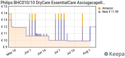 andamento prezzo philips-bhc010-10-drycare-essentialcare-asciugacap