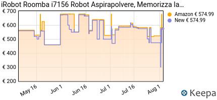 andamento prezzo irobot-roomba-i7156-robot-aspirapolvere-memorizza