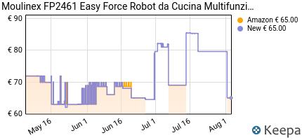 andamento prezzo moulinex-fp2461-easy-force-robot-da-cucina-all-in