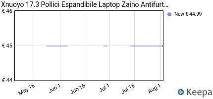 andamento prezzo xnuoyo-17-3-pollici-espandibile-laptop-zaino-antif
