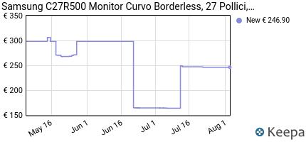 andamento prezzo samsung-c27r500-monitor-curvo-borderless-27-polli