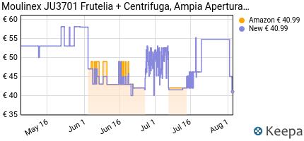 andamento prezzo moulinex-ju3701-frutelia--estrattore-di-succo-a-f