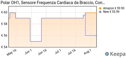 andamento prezzo polar-oh1-sensore-frequenza-cardiaca-da-braccio-