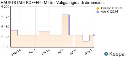 andamento prezzo hauptstadtkoffer-mitte-valigia-rigida-di-dimen