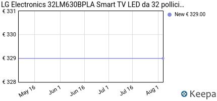 andamento prezzo lg-electronics-32lm630bpla-smart-tv-led-da-32-poll