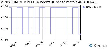 andamento prezzo mini-pc-windows-10-4-gb--64-gb-intel-x5-z8350-mi