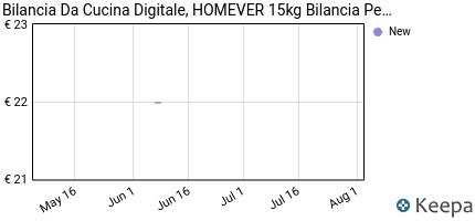 andamento prezzo bilancia-cucina-digitale-homever-15kg-in-acciaio-