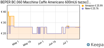 andamento prezzo beper-bc-060-macchina-caffe-americano-600ml-abs-