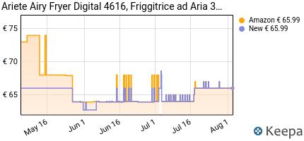andamento prezzo ariete-4616-airy-fryer-digital-friggitrice-ad-ari