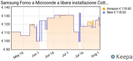 andamento prezzo samsung-microonde-quick-defrost-ms23k3513ak-et-mic