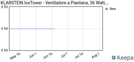 andamento prezzo klarstein-icetower-ventilatore-a-torre-3-livell