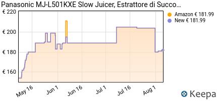 andamento prezzo panasonic-mj-l501kxe-slow-juicer-estrattore-di-su