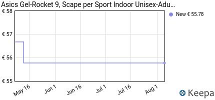 andamento prezzo asics-gel-rocket-9-scape-per-sport-indoor-donna-